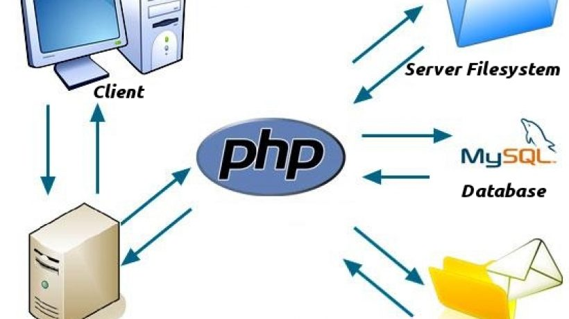 How does PHP work? The function of PHP in WordPress