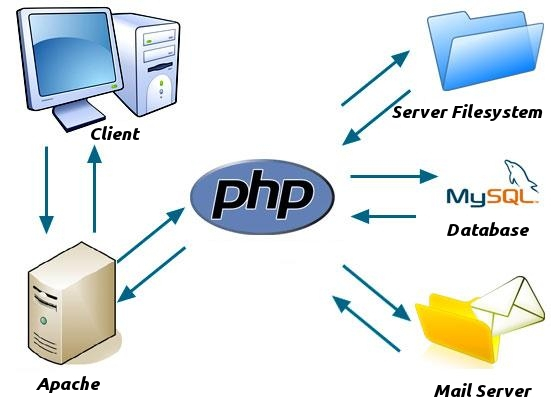 PHP work